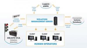 Violation-managemant-server
