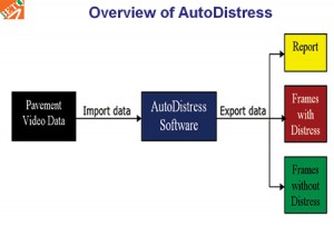 Overview-of-Autodistress